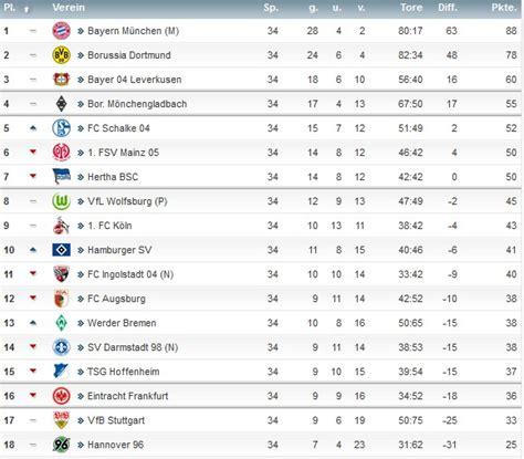 2 bundesliga tabelle aktuell www eintr8 4ever de 1 bundesliga saison 2015 2016 tabelle