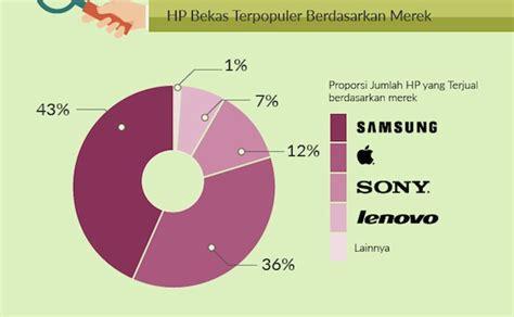 lokasi resmi tempat penjualan iphone di indonesia handphone bekas apa yang paling laris di indonesia