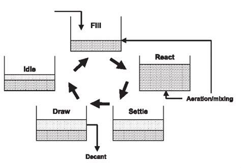 design criteria sequencing batch reactor sequencing batch reactor septic system designs