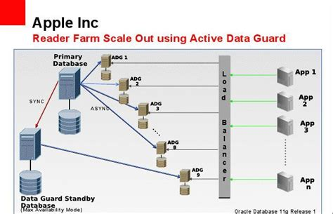 oracle 11g data guard architecture diagram apple s oracle dataguard 11g architecture easyoradba