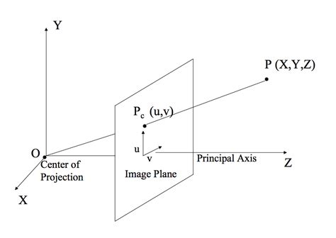 pinhole model understanding calibration perpetual enigma