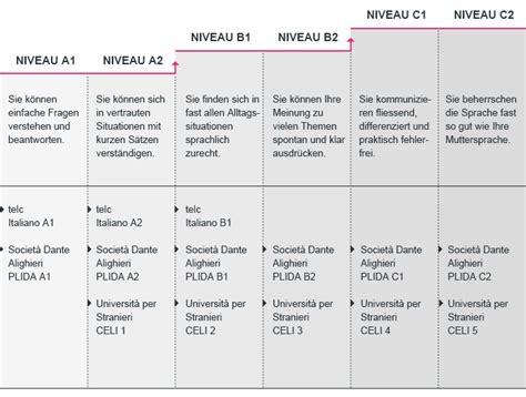 tabelle italien italienischkurse mehr als 171 dolce vita 187 klubschule migros