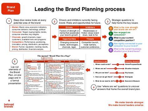 Workshop Layout Planning And Analysis   brand plan workshop