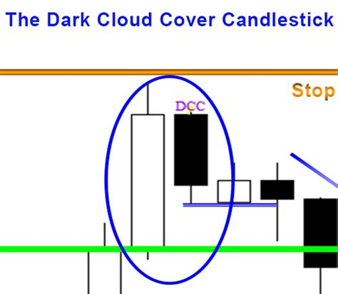 candlestick pattern dark cloud cover price action candlestick patterns 5 the piercing line