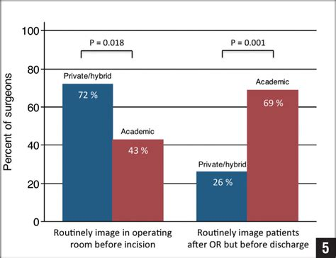 operating room abbreviation routine imaging for anterior cervical decompression and fusion procedures a survey study