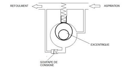 pompes, moteurs et vérins : le circuit hydraulique du