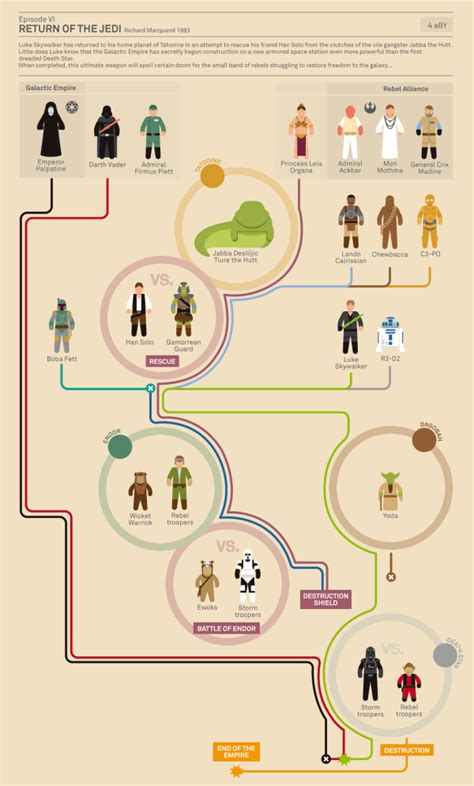 flowchart infographic wars infographic flowcharts about infographics