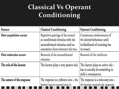 classical conditioning vs observational learning charts