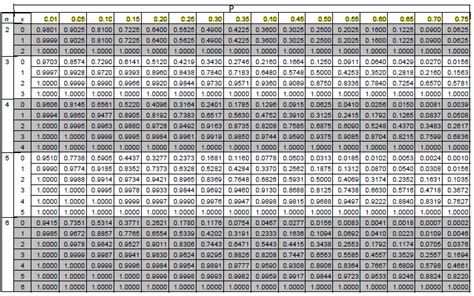 Cumulative Normal Distribution Table by Cumulative Binomial Distribution Table Images Frompo