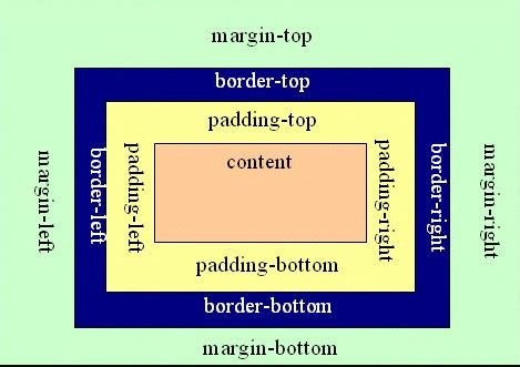 android layout margin padding android padding和android layout margin的区别 android教程 帮客之家