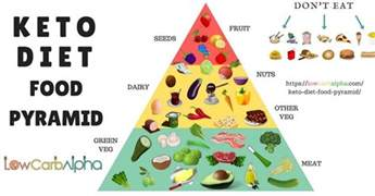 keto diet food pyramid what to eat on a ketogenic diet