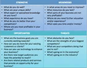 swot analysis for business plan writersgroup749 web fc2 com