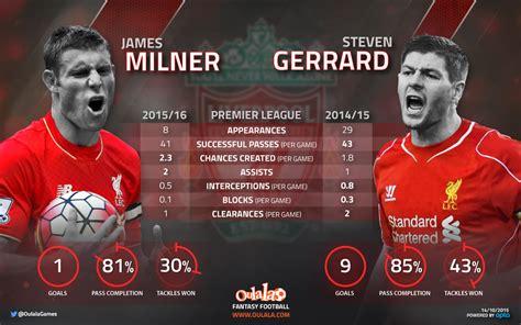 steven gerrard football statistics form guide infographic stats prove liverpool miss steven gerrard