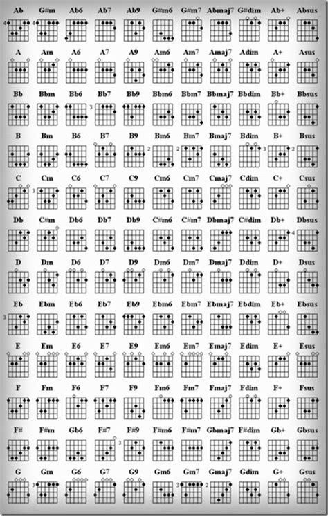 Kunci L Gitar kunci gitar lengkap chord lirik kunci gitar terlengkap