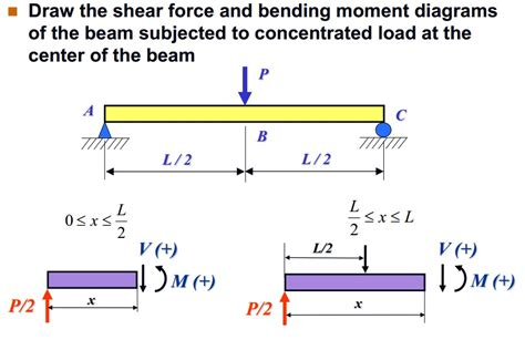 draw the shear and moment diagrams for the beam solved draw the shear and bending moment diagrams o