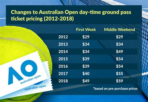 australian open tickets 2016 tennis chionship tour australian open 2018 tennis ticket prices double in six
