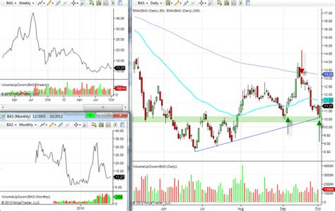 how to pick stocks for swing trading bas stock pick for swing trading