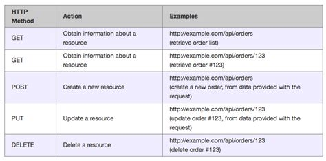 restful api documentation template common mistakes in rest api design devops cloud