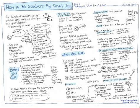 how to ask to be my thinking about how to get better at asking questions
