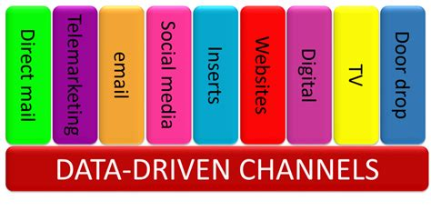 direct digital and data driven marketing books multi channel direct and digital marketing social media
