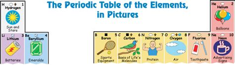 printable periodic table for elementary students elements periodic table with pictures of how elements are