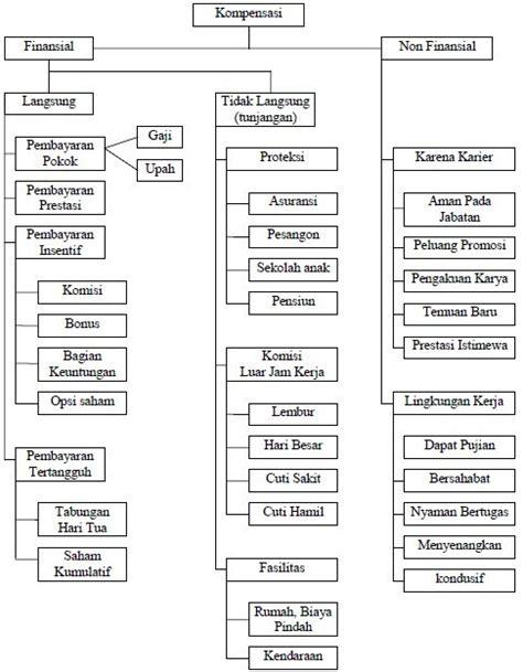indikator desain kemasan menurut para ahli pengertian kompensasi indikator tujuan dan jenisnya