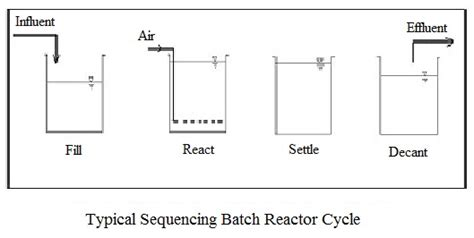 design criteria sequencing batch reactor sequencing batch reator design calculation spreadsheets