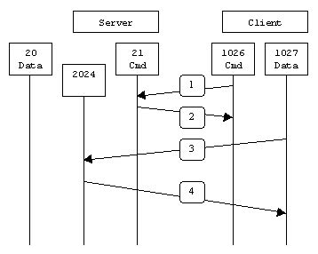 ftp data port linux howtos misc gt active ftp vs passive ftp a