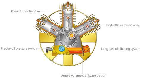 swan air compressor wiring diagram speedaire air