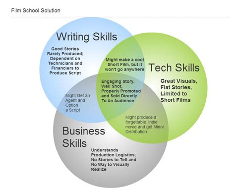 Tech Skills Mba S Should Learn by It S Not The Insights Into Directing