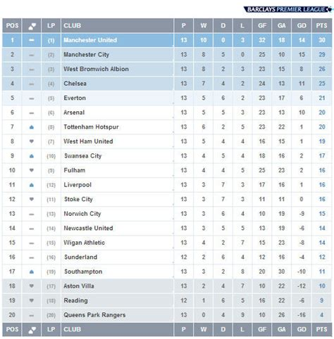 premier league 2017 18 table premier league standing table 2017 18