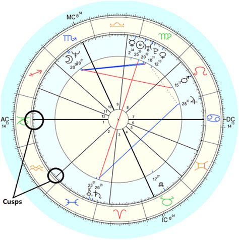image gallery on the cusp astrology