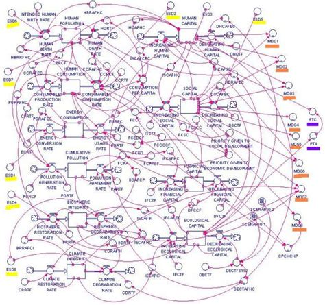complicated flowchart complicated process flow pictures to pin on