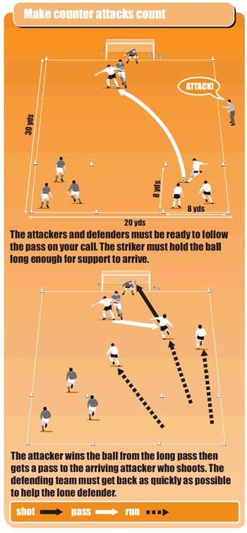 soccer drills a 100 soccer drills to improve your skills strategies and secrets books counter attack soccer drill soccer coach weekly