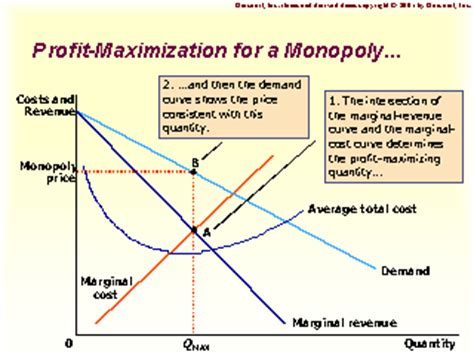 profit maximization for a monopoly