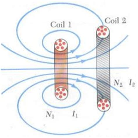 inductive coupling coil design wireless power supplies using magnetic resonance