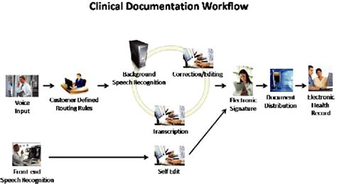 clinical workflows medquist inc form 10 k march 12 2010