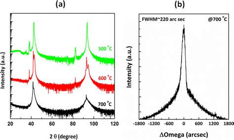 xrd diffraction pattern analysis xrd analysis of tin films a xrd ω 2θ diffraction
