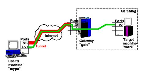 ssh port forwarding ssh tunnelling port forwarding rechenzentrum garching