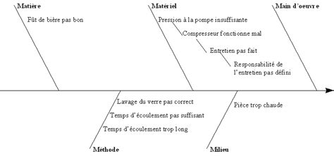 diagramme d ishikawa exemple logistique logistique magasinage manutention qualite outils