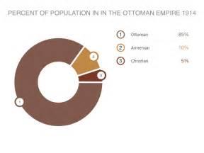 ottoman empire population armenian genocide by kase pollock