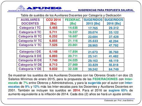 Acuerdo Salarial Docente 2016 Provincia De Buenos Aires | acuerdo docente en la provincia de bs as acuerdo docente