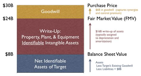 Purchase Price Allocation Template File Purchase Price Allocation Png Wikimedia Commons