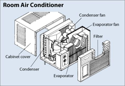 air conditioner outside unit fan not working home air home air conditioner outside unit not running