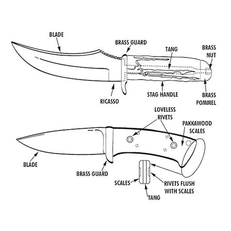 knife terminology knife use and parts descriptions glossary of common knife making terms how to make knives