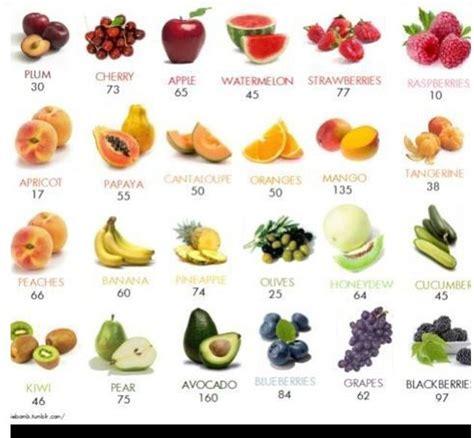 1 fruit calories avocado calorie counter