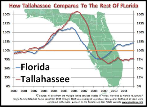 Florida State Mba Risk Management by Tallahassee Trails All Other Florida Real Estate Markets