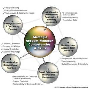 account management skill template