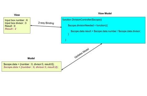 javascript viewmodel pattern github namitamalik mvc and mvvm with angularjs this