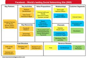 How To Write A Business Model Template Understanding Facebook Business Model Understanding
